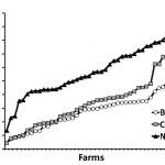 Lameness on BC and US dairy farms (Vol 13-2)